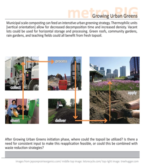 growingurbangreens