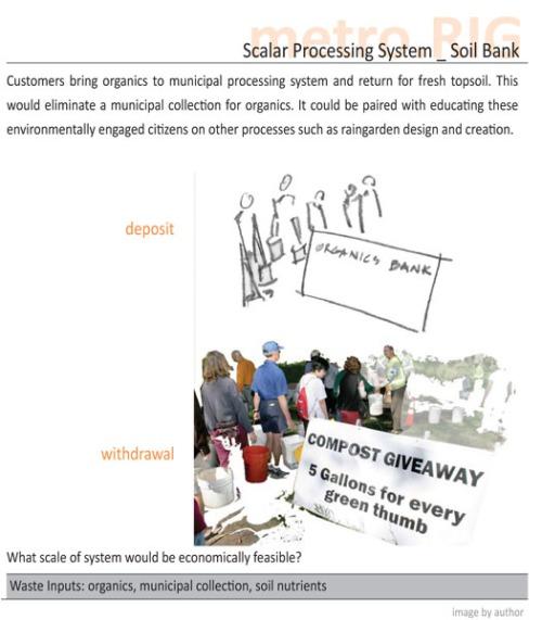 soil-bank